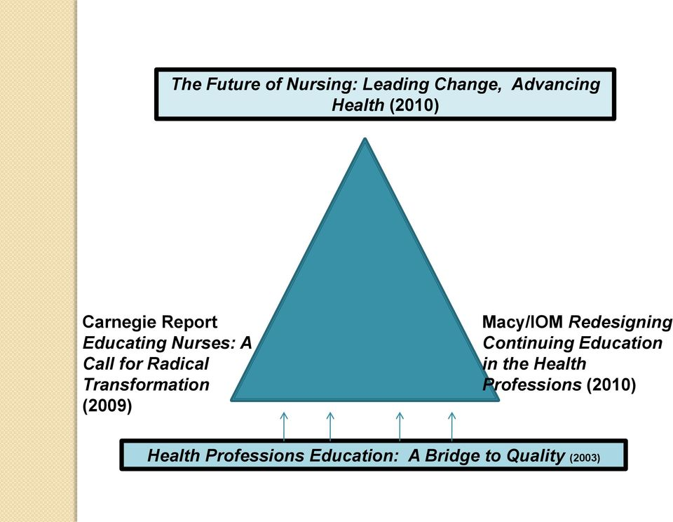 (2009) Macy/IOM Redesigning Continuing Education in the Health