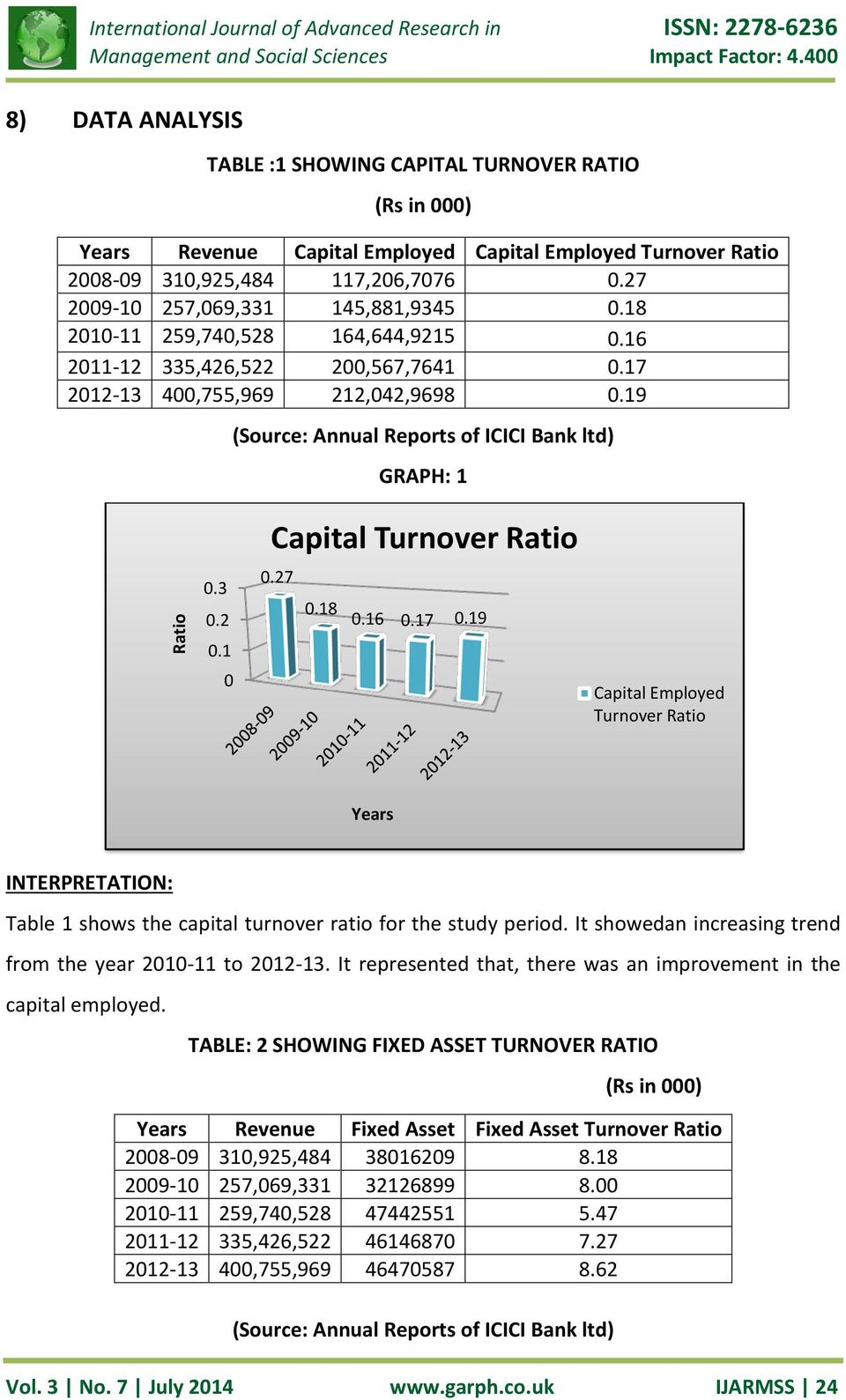 19 Capital Employed Turnover Ratio Years Table 1 shows the capital turnover ratio for the study period. It showedan increasing trend from the year 2010-11 to 2012-13.