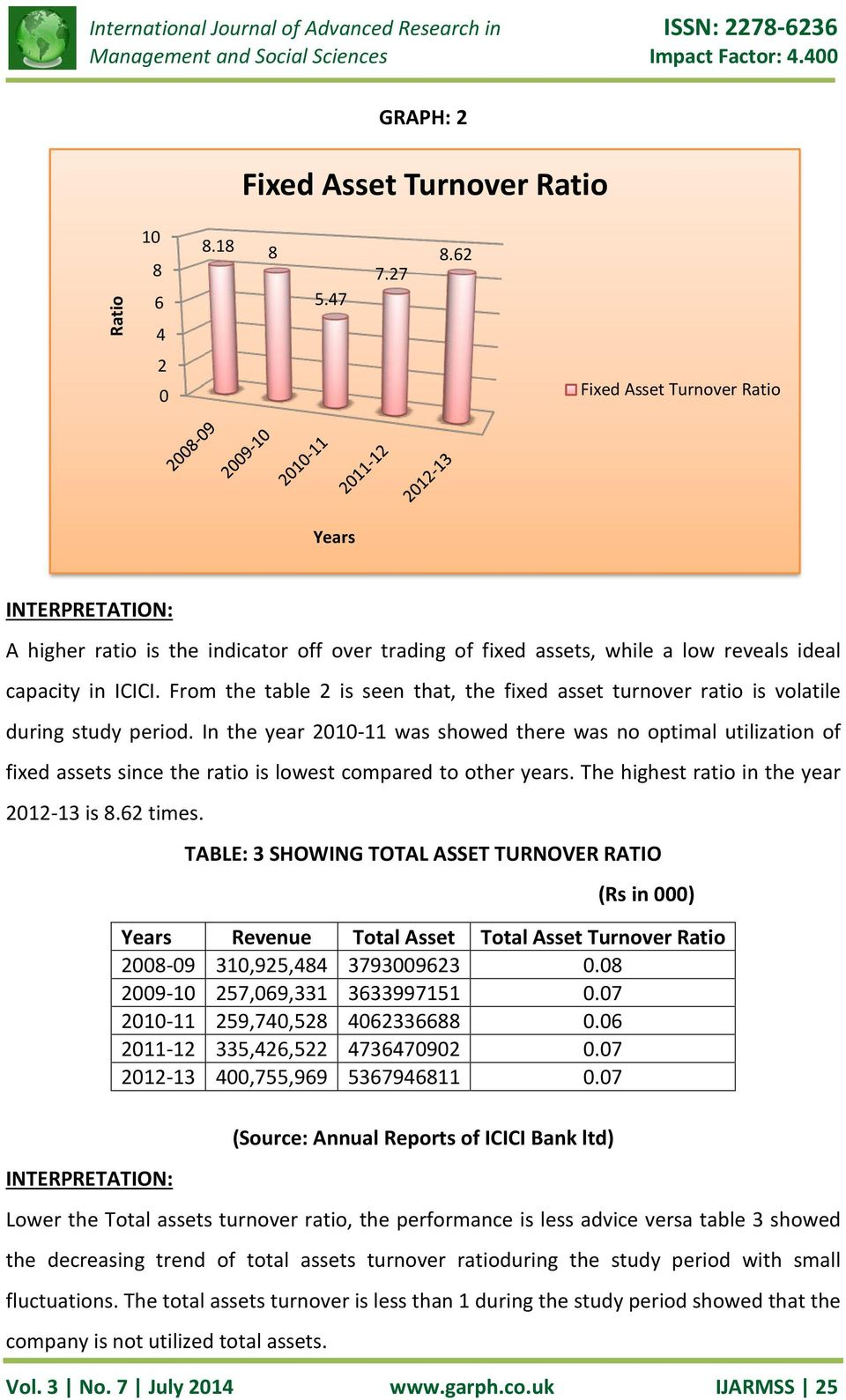 From the table 2 is seen that, the fixed asset turnover ratio is volatile during study period.