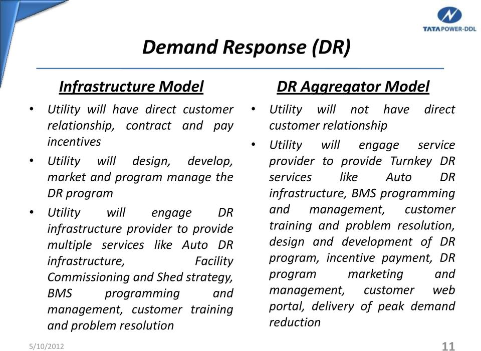 Demand Response (DR) DR Aggregator Model Utility will not have direct customer relationship Utility will engage service provider to provide Turnkey DR services like Auto DR infrastructure, BMS