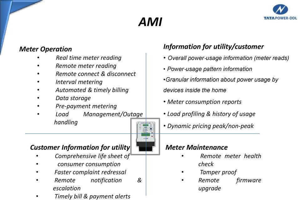 devices inside the home Meter consumption reports Load profiling & history of usage Dynamic pricing peak/non-peak Customer Information for utility Comprehensive life sheet of