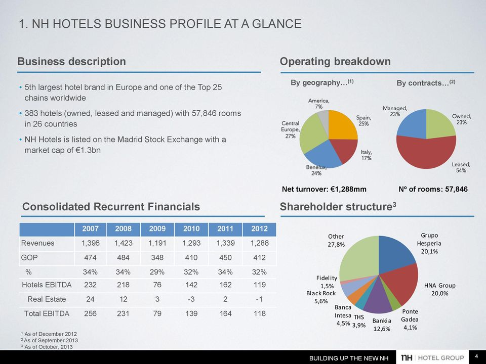3bn Operating breakdown By geography (1) By contracts (2) Consolidated Recurrent Financials Net turnover: 1,288mm Shareholder structure 3 Nº of rooms: 57,846 2007 2008 2009 2010 2011 2012 Revenues
