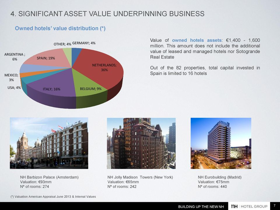 This amount does not include the additional value of leased and managed hotels nor Sotogrande Real Estate Out of the 82 properties, total capital invested in Spain is