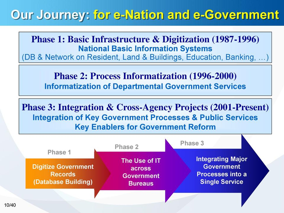 Integration & Cross-Agency Projects (2001-Present) Integration of Key Government Processes & Public Services Key Enablers for Government Reform Phase 1