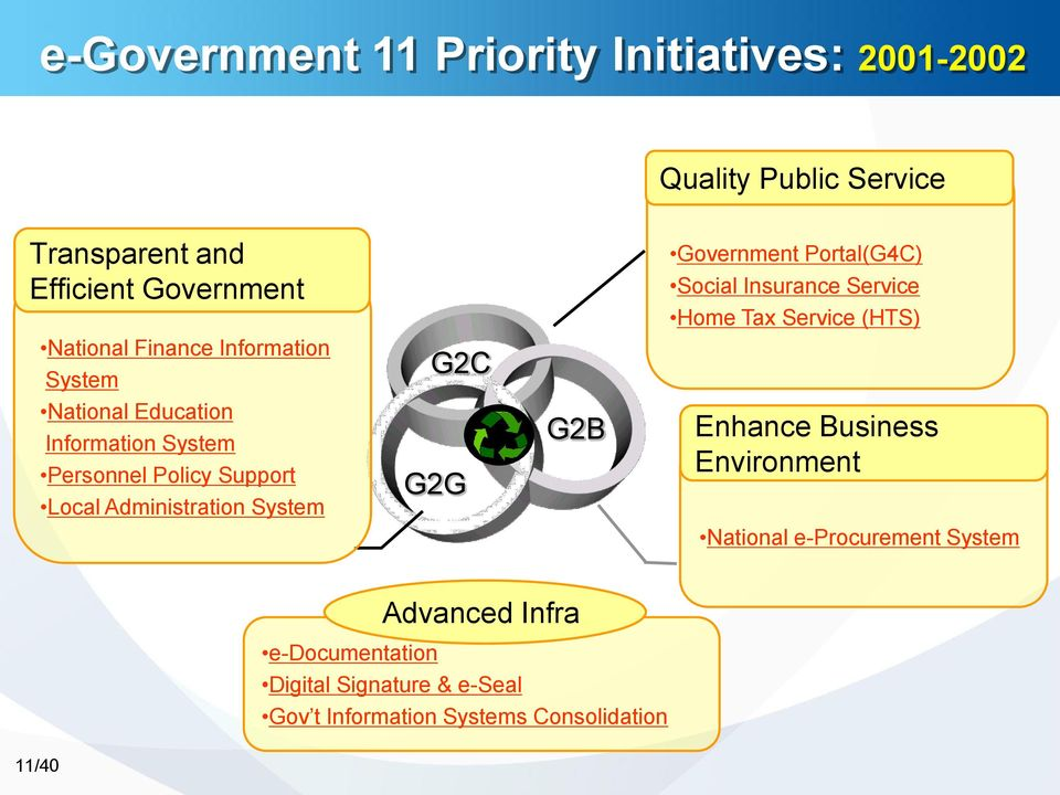 Information System Personnel Policy Support Local Administration System G2G G2B Enhance Business Environment National