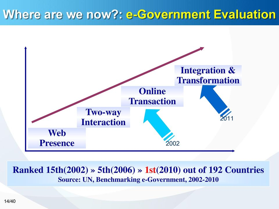 Integration & Transformation Online Transaction 2002 2011