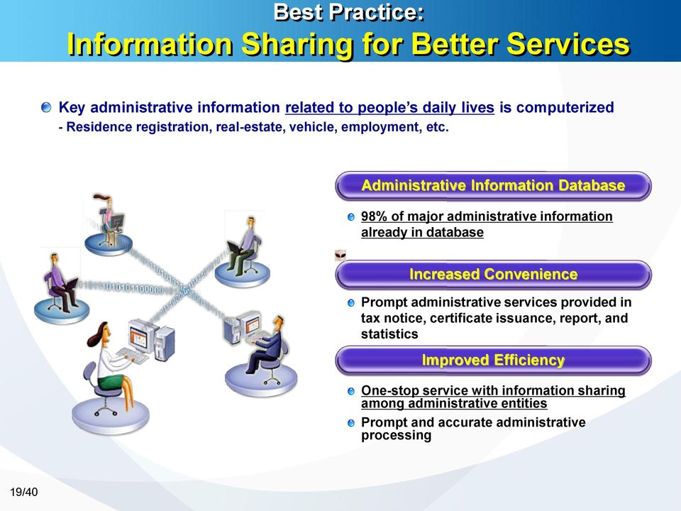 Administrative Information Database 98% of major administrative information already in database Increased Convenience Prompt administrative