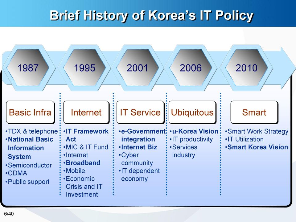 Internet Broadband Mobile Economic Crisis and IT Investment e-government integration Internet Biz Cyber community IT