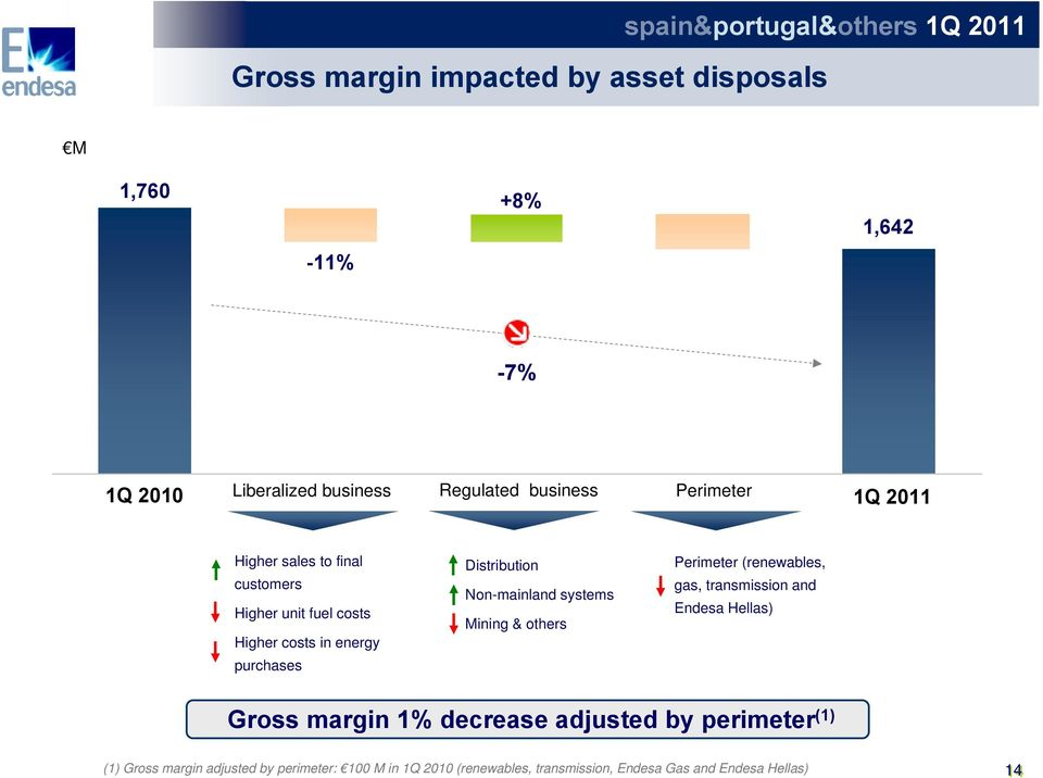 Distribution Non-mainland systems Mining & others Perimeter (renewables, gas, transmission and Endesa Hellas) Gross margin 1%