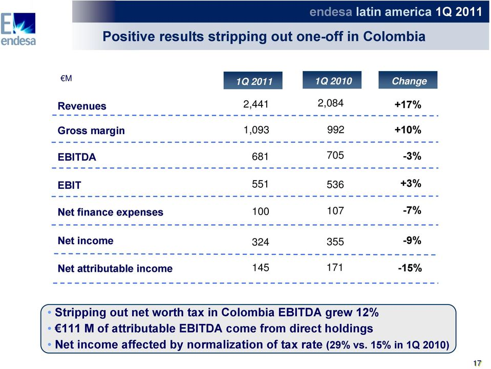 income 324 Net attributable income 145 355 171-9% -15% Stripping out net worth tax in Colombia EBITDA grew 12% 111 M