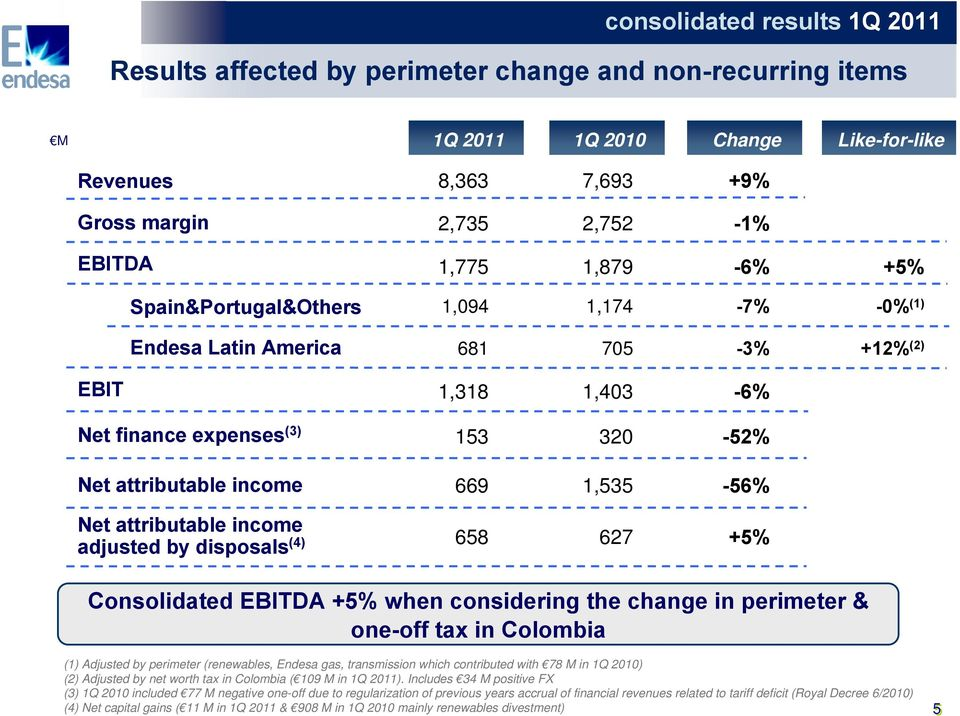 attributable income adjusted by disposals (4) 658 627 +5% Consolidated EBITDA +5% when considering the change in perimeter & one-off tax in Colombia (1) Adjusted by perimeter (renewables, Endesa gas,