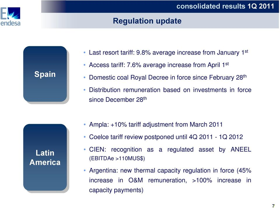 since December 28 th Ampla: +10% tariff adjustment from March 2011 Coelce tariff review postponed until 4Q 2011-1Q 2012 Latin America CIEN: recognition