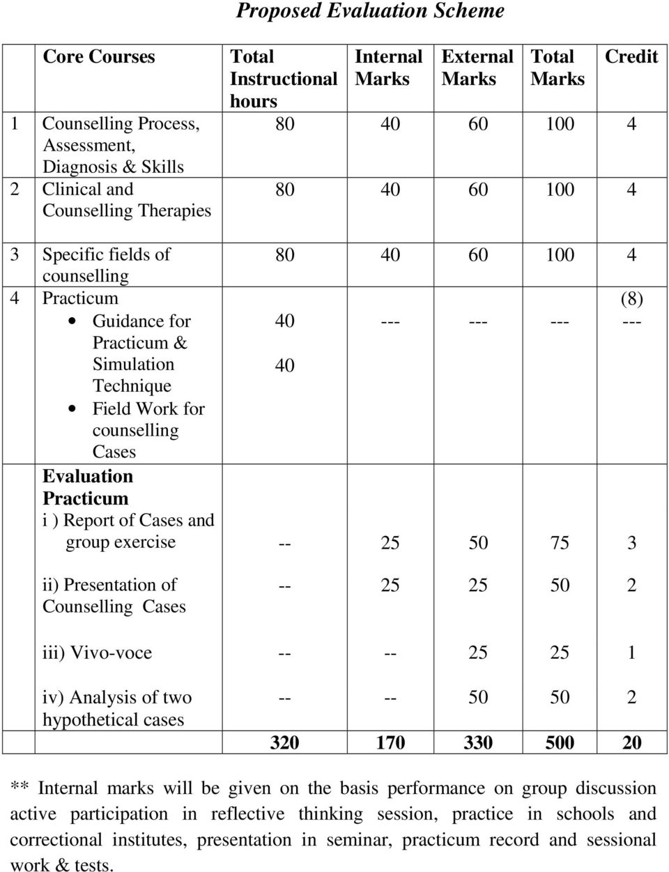 40 Evaluation Practicum i ) Report of Cases and group exercise -- 25 50 75 3 ii) Presentation of Counselling Cases -- 25 25 50 2 iii) Vivo-voce -- -- 25 25 1 iv) Analysis of two hypothetical cases --