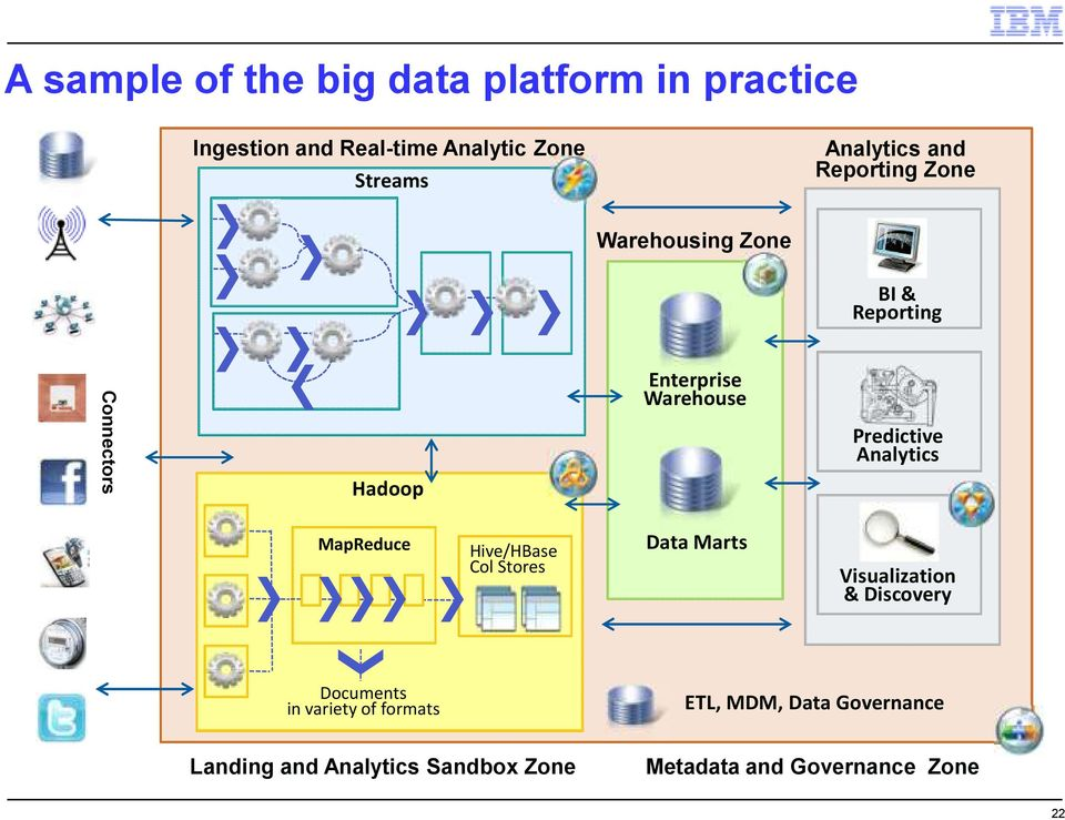 Analytics MapReduce Hive/HBase Col Stores Data Marts Visualization & Discovery Documents in variety