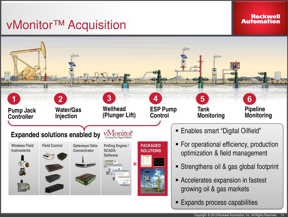 Expanded solutions enabled by Wireless Field Instruments Field Control Gateways/ Data Concentrator Polling Engine / SCADA Software = PACKAGED