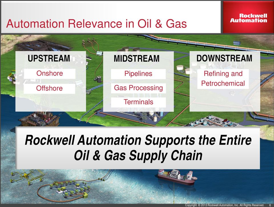 Petrochemical Terminals Rockwell Automation Supports the Entire Oil