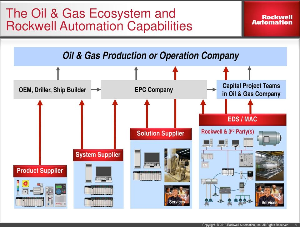 Operation Company OEM, Driller, Ship Builder EPC Company Capital Project Teams in Oil &