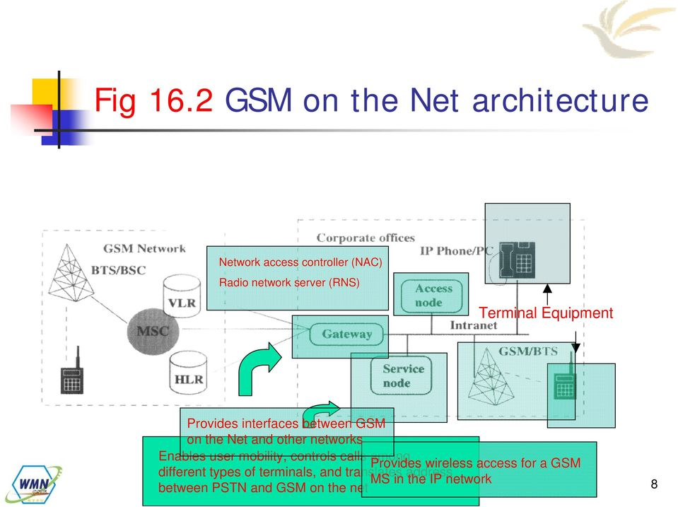 Terminal Equipment Provides interfaces between GSM on the Net and other networks Enables