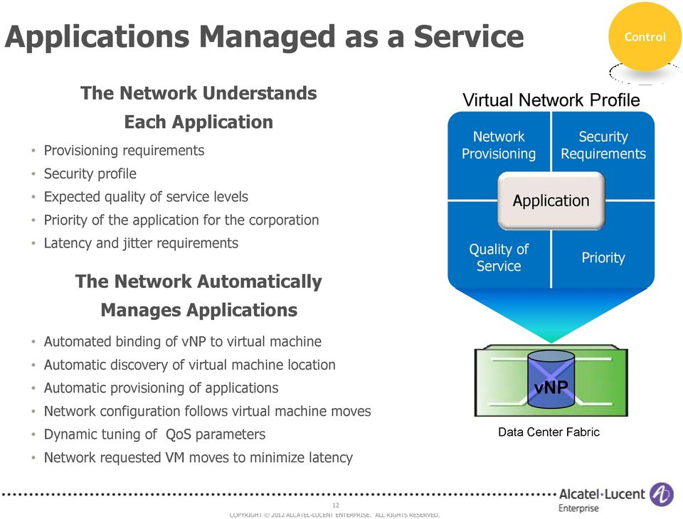 Automatic discovery of virtual machine location Automatic provisioning of applications Network configuration follows virtual machine moves Dynamic tuning of QoS