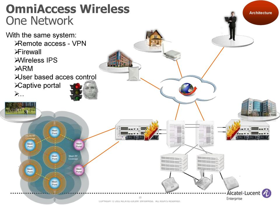 Firewall Wireless IPS ARM User based