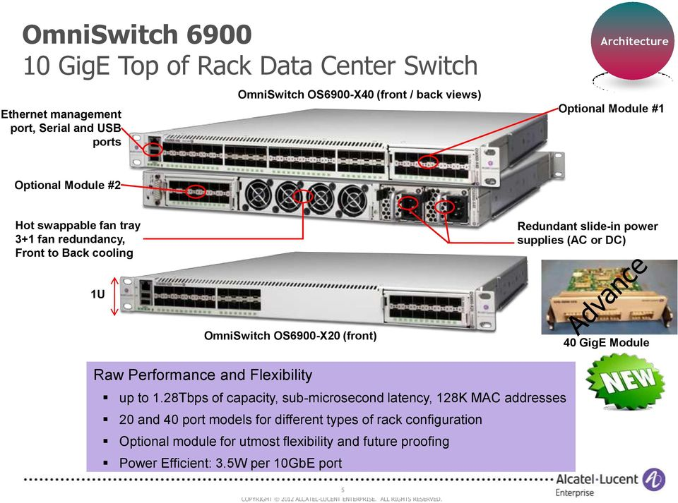 or DC) 1U OmniSwitch OS6900-X20 (front) 40 GigE Module Raw Performance and Flexibility up to 1.
