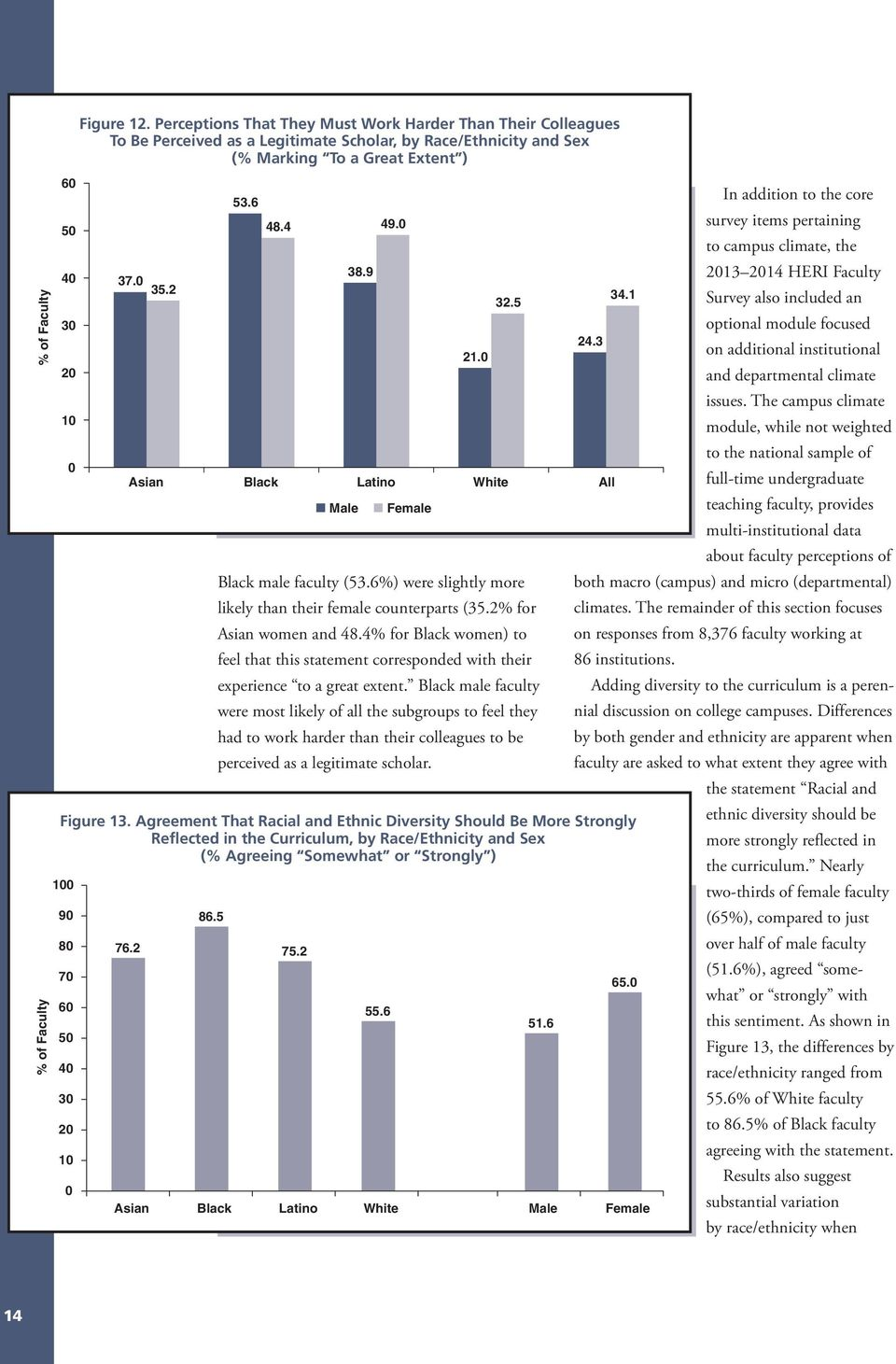 0 Black male faculty (53.6%) were slightly more likely than their female counterparts (35.2% for Asian women and 48.