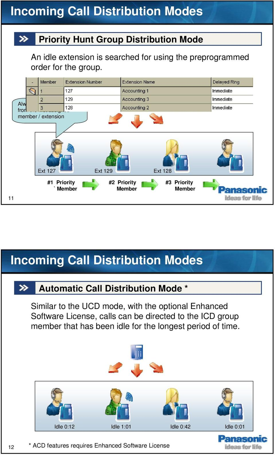 Incoming Call Distribution Modes Automatic Call Distribution Mode * Similar to the UCD mode, with the optional Enhanced Software License, calls can be