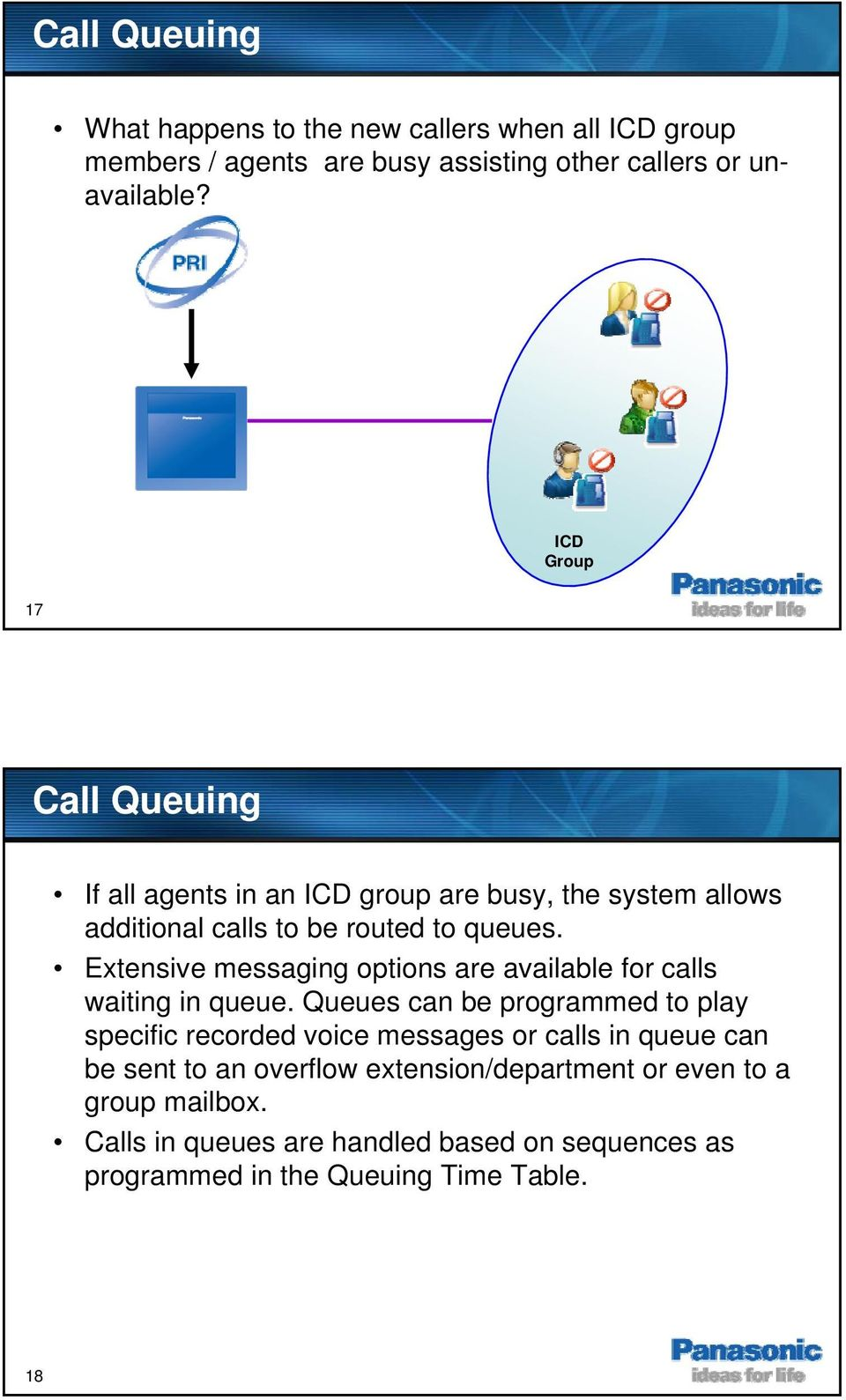 Extensive messaging options are available for calls waiting in queue.