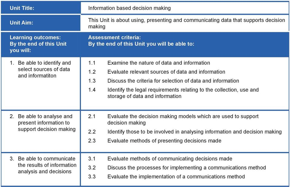 collection, use and storage of data and information Be able to analyse and present information to support decision making 1 Evaluate the decision making models which are used to support decision