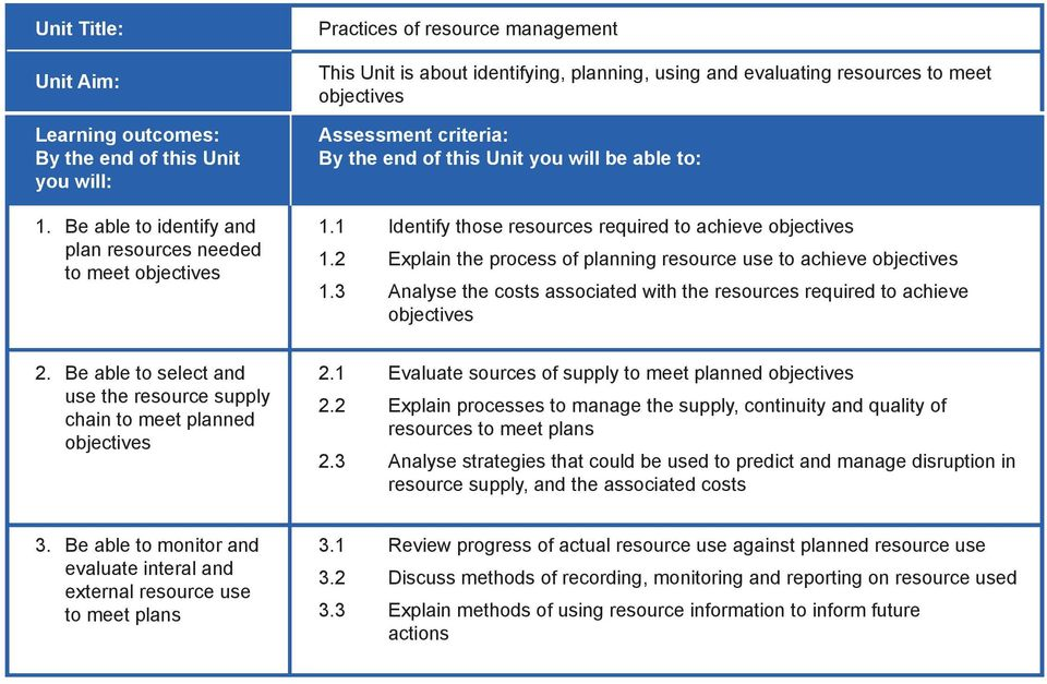 objectives Be able to select and use the resource supply chain to meet planned objectives 1 Evaluate sources of supply to meet planned objectives 2 Explain processes to manage the supply, continuity