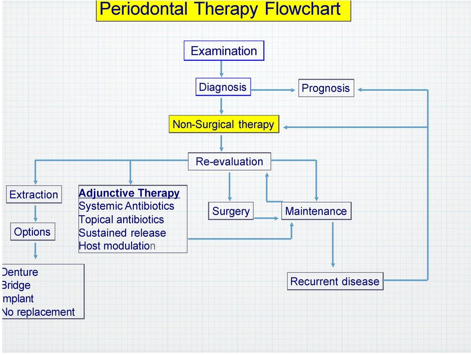 Therapy Systemic Antibiotics Topical antibiotics Sustained release