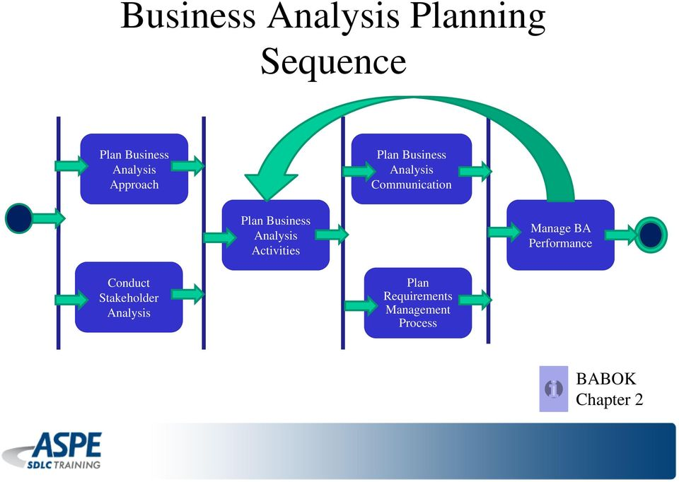 Analysis Activities Manage BA Performance Conduct