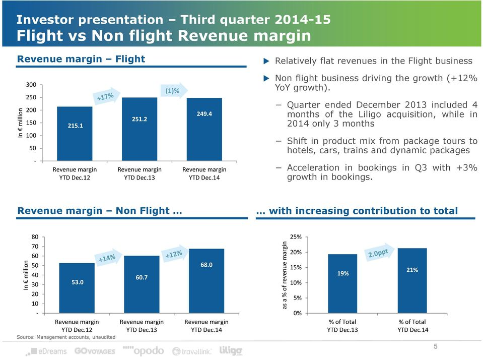 Quarter ended December 2013 included 4 months of the Liligo acquisition, while in 2014 only 3 months Shift in product mix from package tours to hotels, cars, trains and dynamic packages