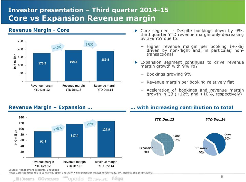 nontransactional Expansion segment continues to drive revenue margin growth with 9% YoY Bookings growing 9% YTD Dec.12 YTD Dec.13 YTD Dec.