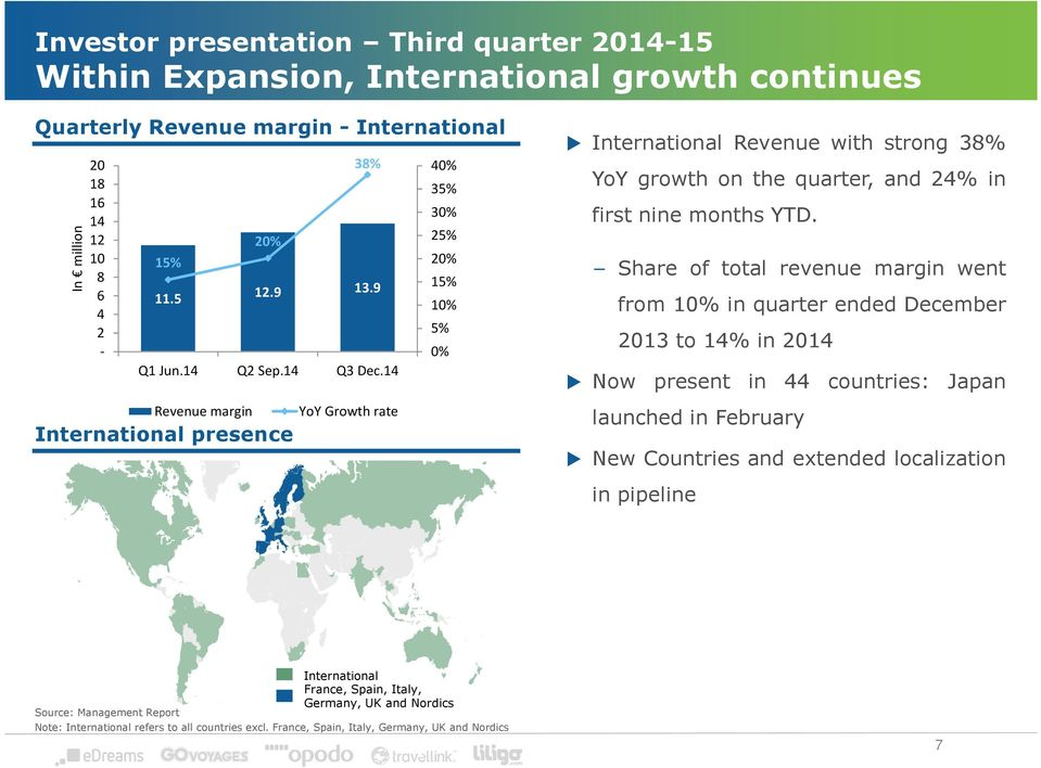 Share of total revenue margin went from 10% in quarter ended December 2013 to 14% in 2014 Now present in 44 countries: Japan launched in February New Countries and extended