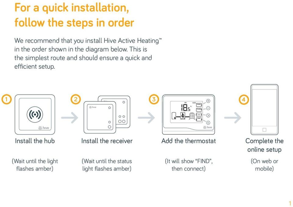 Installation guide for hive active heating pdf 1 2 3 4 install the hub install the receiver add the thermostat complete the online cheapraybanclubmaster Images