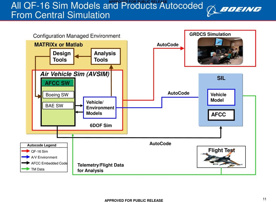 SIL Boeing SW BAE SW Vehicle/ Environment Models AutoCode Vehicle Model AFCC 6DOF Sim Autocode Legend