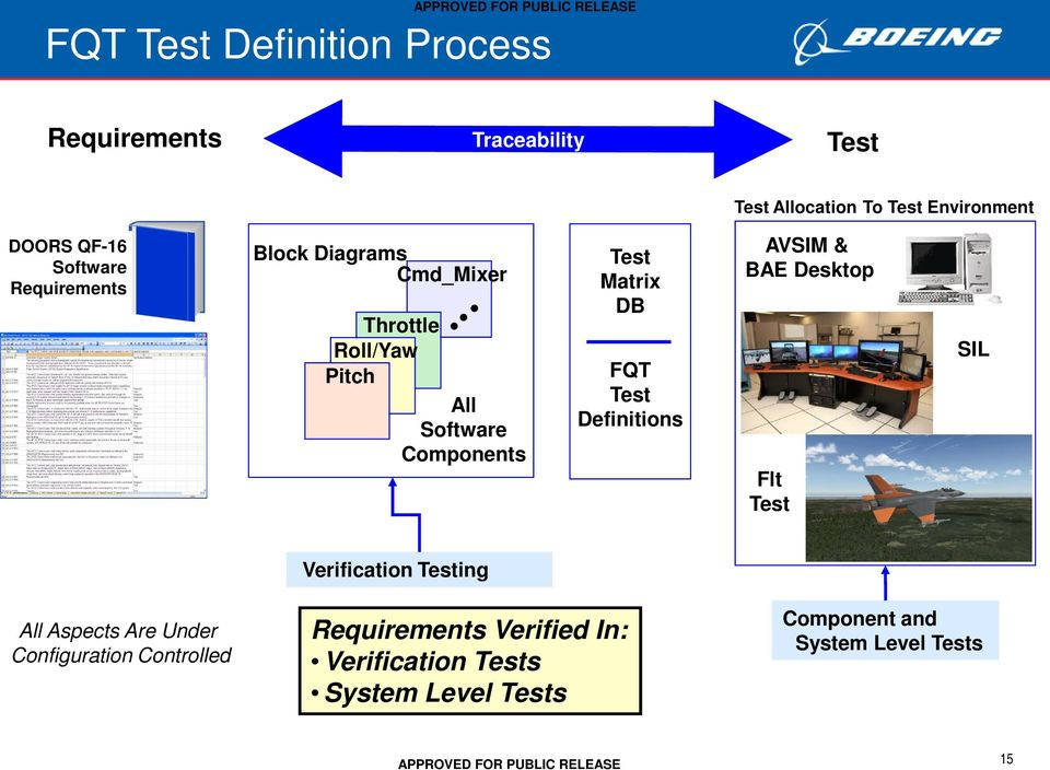 FQT Test Definitions AVSIM & BAE Desktop Flt Test SIL Verification Testing All Aspects Are Under