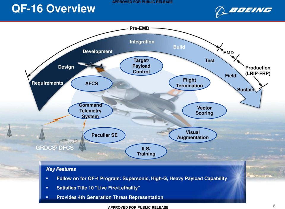 SE Visual Augmentation GRDCS/ DFCS ILS/ Training Key Features Follow on for QF-4 Program: Supersonic, High-G,
