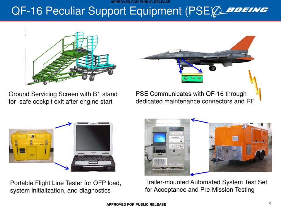 connectors and RF Portable Flight Line Tester for OFP load, system initialization, and