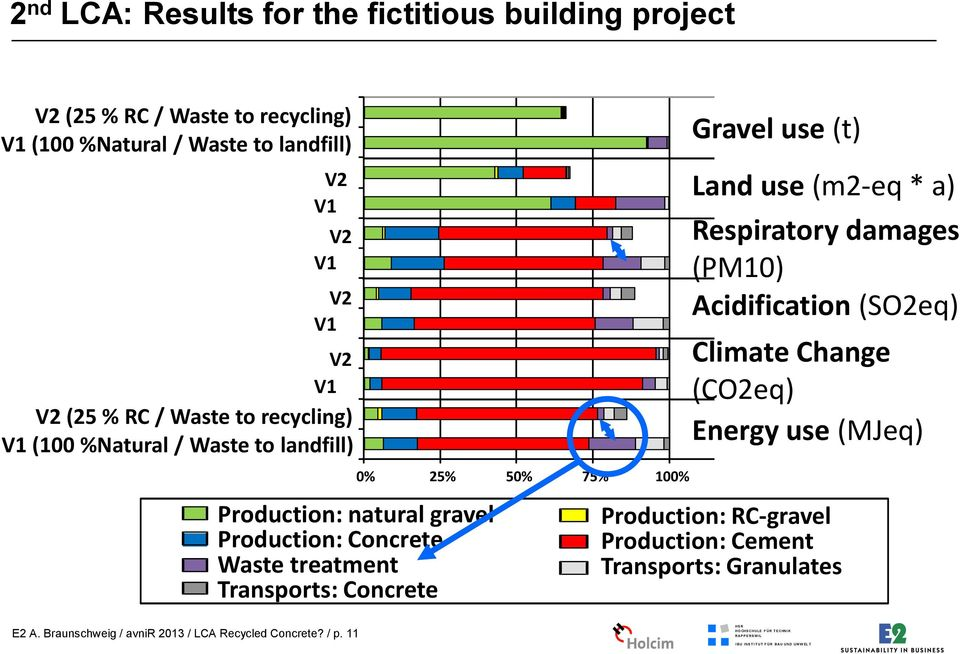 Transports: Concrete 25% 50% 75% 100% 125% Gravel use (t) Land use (m2-eq * a) Respiratory damages (PM10) Acidification (SO2eq) Climate Change