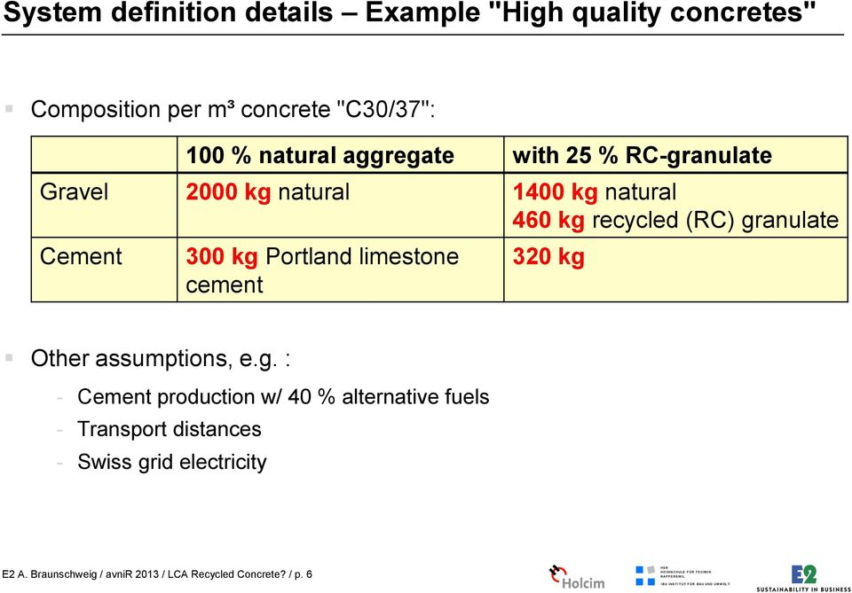 300 kg Portland limestone cement 320 kg Other assumptions, e.g. : - Cement production w/ 40 % alternative fuels - Transport distances - Swiss grid electricity E2 A.