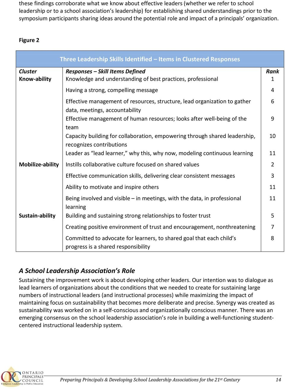Figure 2 Three Leadership Skills Identified Items in Clustered Responses Cluster Responses Skill Items Defined Rank Know-ability Knowledge and understanding of best practices, professional 1 Having a