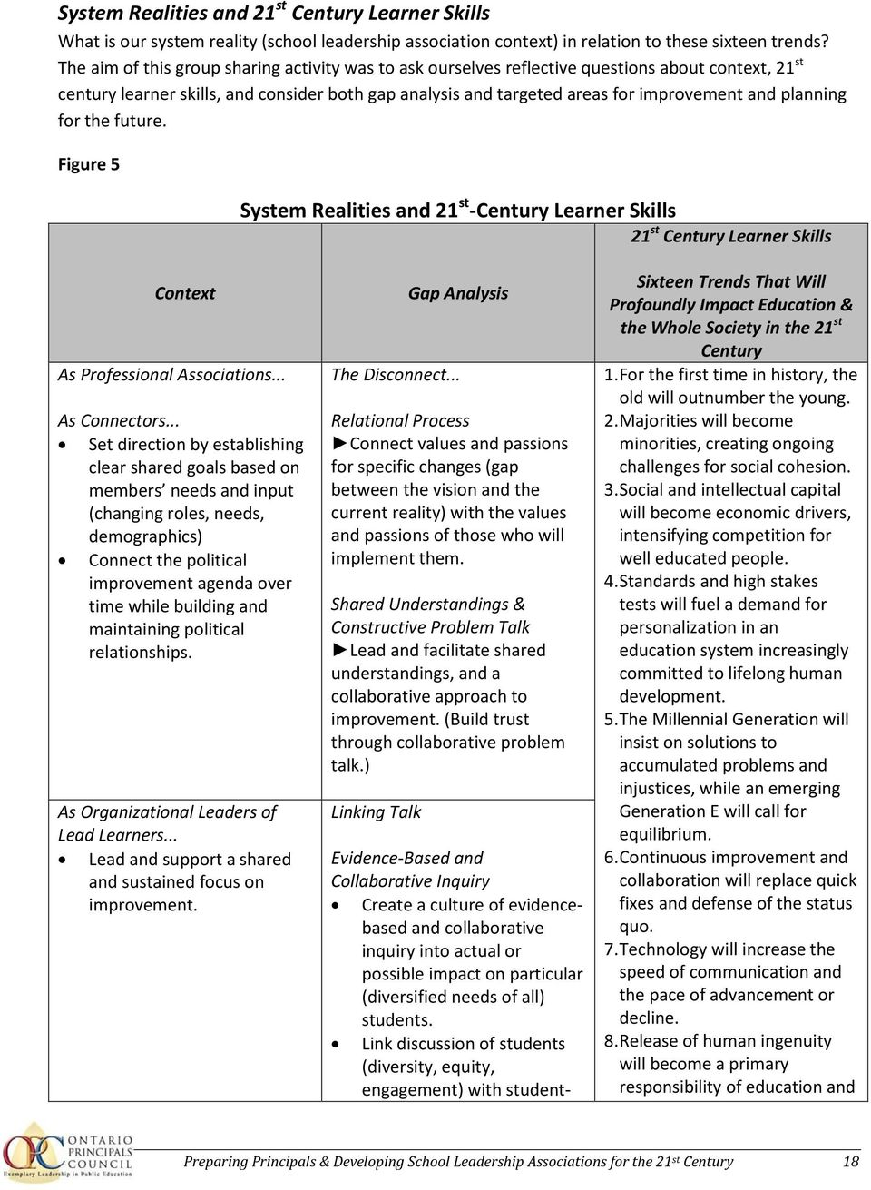 planning for the future. Figure 5 System Realities and 21 st -Century Learner Skills 21 st Century Learner Skills Context As Professional Associations... As Connectors.
