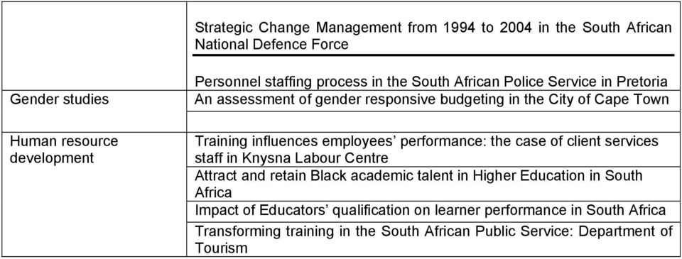 employees performance: the case of client services staff in Knysna Labour Centre Attract and retain Black academic talent in Higher Education in South