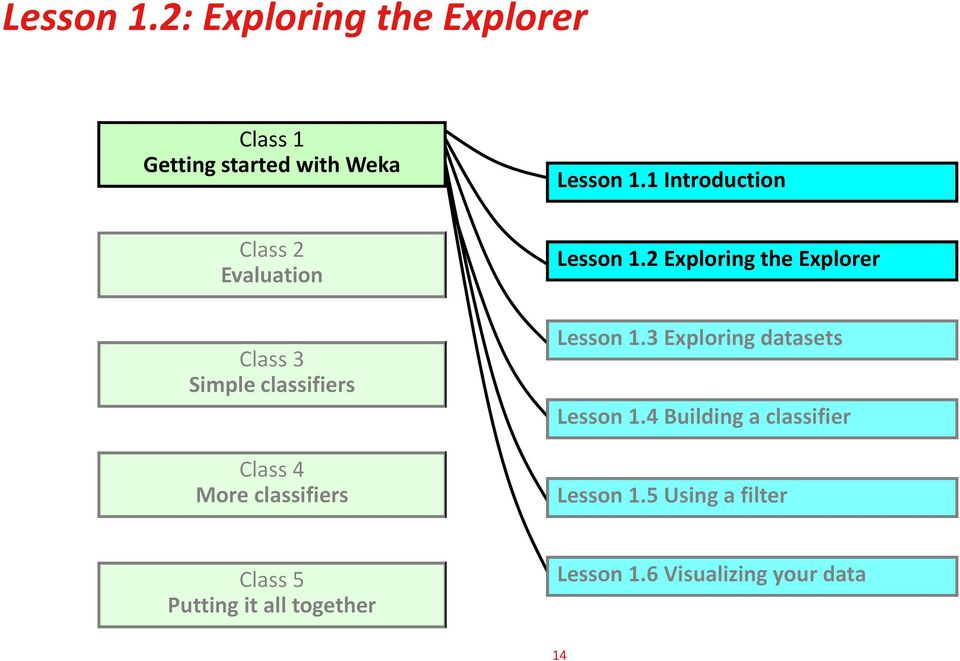Lesson 1.2 Exploring the Explorer Lesson 1.3 Exploring datasets Lesson 1.