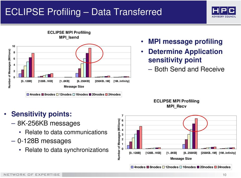 .Infinity] Message Size MPI message profiling Determine Application sensitivity point Both Send and Receive 4nodes 8nodes 12nodes 16nodes 2nodes 24nodes