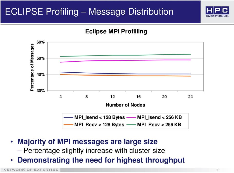 MPI_Isend < 256 KB MPI_Recv < 256 KB Majority of MPI messages are large size