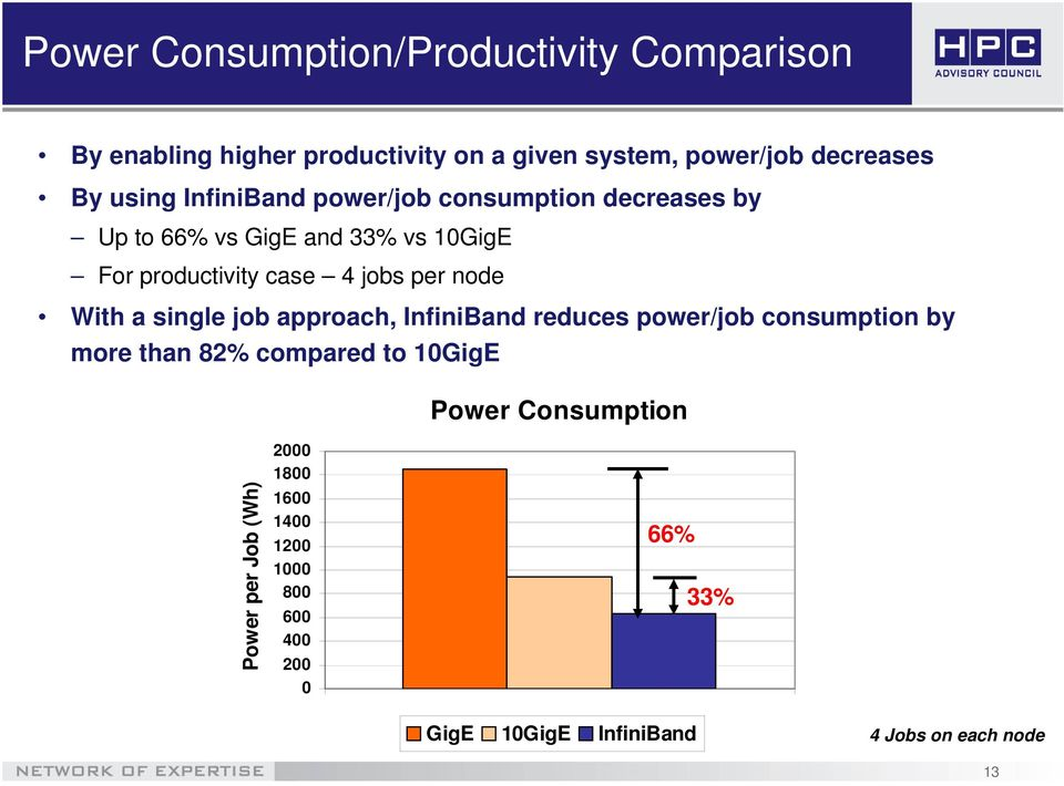 jobs per node With a single job approach, InfiniBand reduces power/job consumption by more than 82% compared to