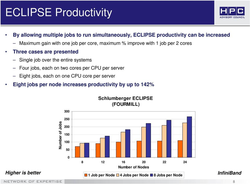 CPU per server Eight jobs, each on one CPU core per server Eight jobs per node increases productivity by up to 142% 3 Schlumberger ECLIPSE